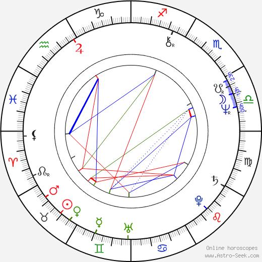 Gelu Nitu astro natal birth chart, Gelu Nitu horoscope, astrology