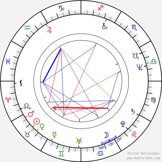 Грэм Свифт Graham Swift день рождения гороскоп, Graham Swift Натальная карта онлайн