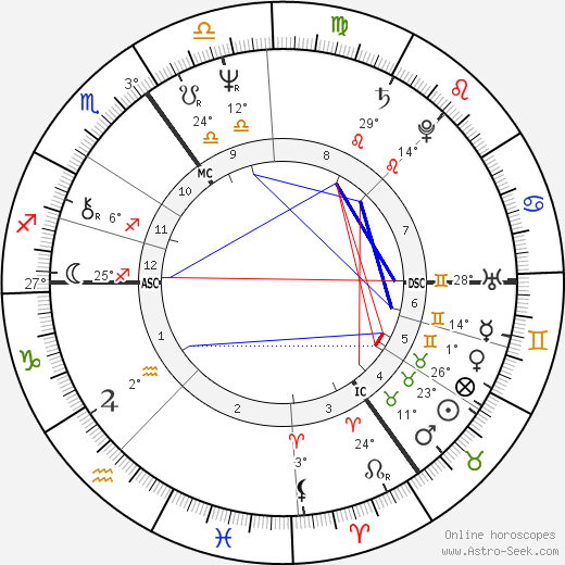 Hajo Banzhaf birth chart, biography, wikipedia 2018, 2019