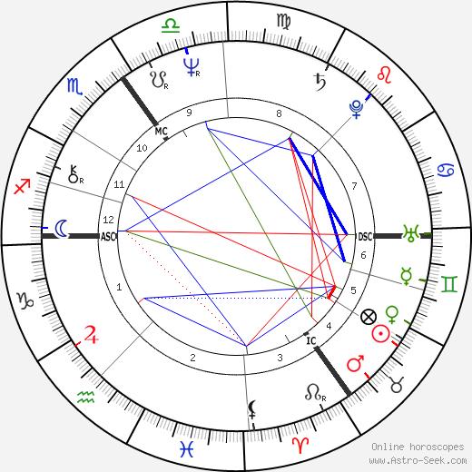 Hajo Banzhaf tema natale, oroscopo, Hajo Banzhaf oroscopi gratuiti, astrologia