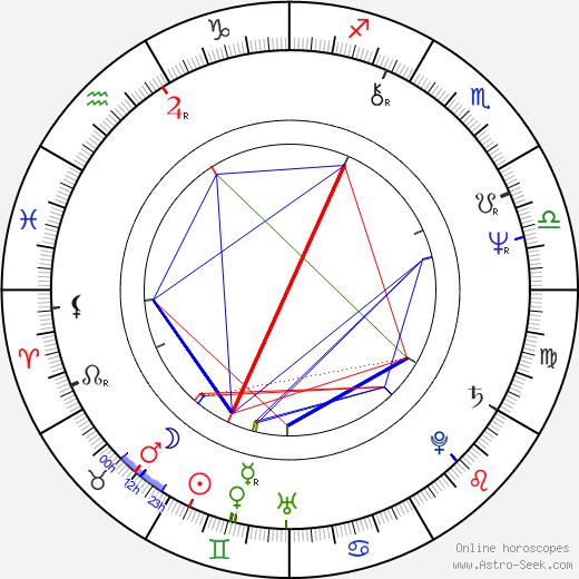 Hank Williams Jr. день рождения гороскоп, Hank Williams Jr. Натальная карта онлайн