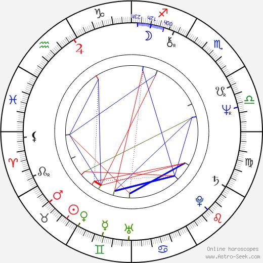 Helvecio Ratton astro natal birth chart, Helvecio Ratton horoscope, astrology