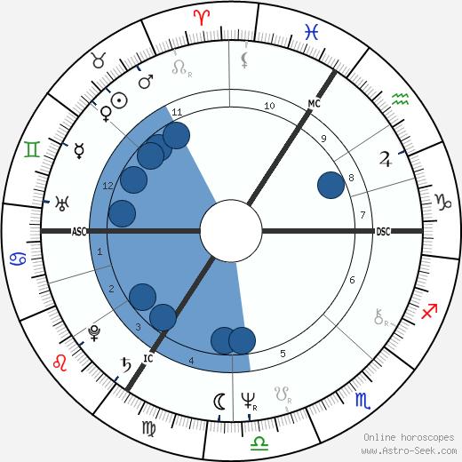 Henri Seroka wikipedia, horoscope, astrology, instagram