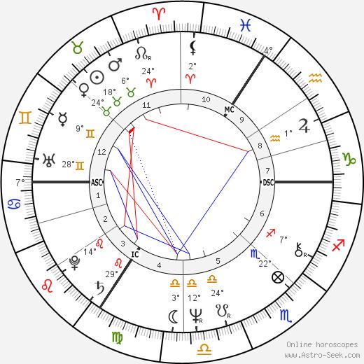 Henri Seroka birth chart, biography, wikipedia 2017, 2018