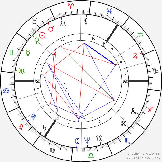 Henri Seroka astro natal birth chart, Henri Seroka horoscope, astrology