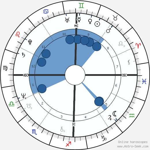 Jenny Fish wikipedia, horoscope, astrology, instagram