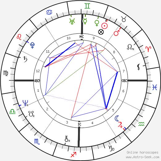 Jenny Fish день рождения гороскоп, Jenny Fish Натальная карта онлайн