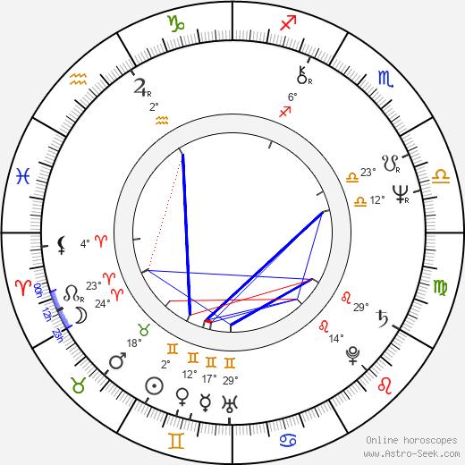 Jim Broadbent birth chart, biography, wikipedia 2018, 2019