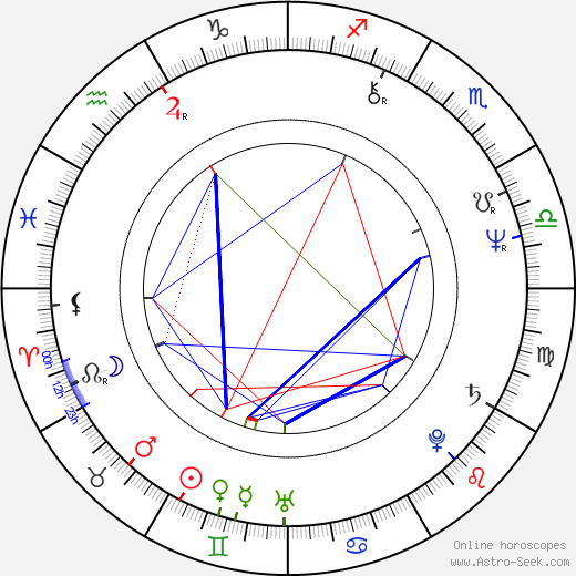 Jim Broadbent astro natal birth chart, Jim Broadbent horoscope, astrology
