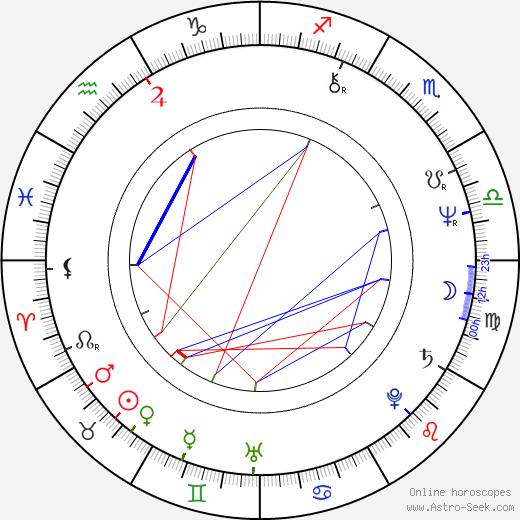 Jiří Knot astro natal birth chart, Jiří Knot horoscope, astrology