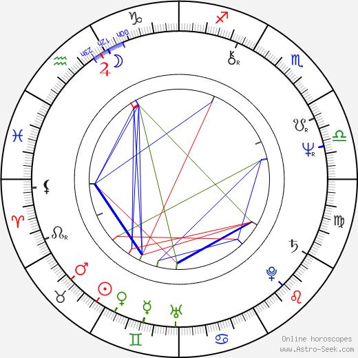 Jiří Korn astro natal birth chart, Jiří Korn horoscope, astrology