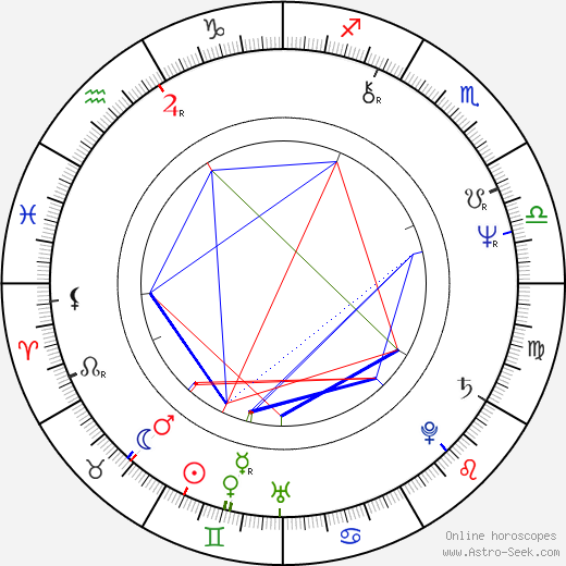 Joe Alaskey astro natal birth chart, Joe Alaskey horoscope, astrology