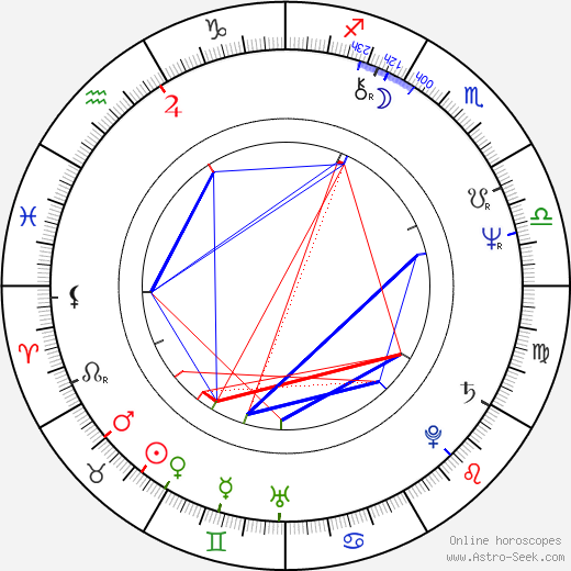 Julieta Szönyi день рождения гороскоп, Julieta Szönyi Натальная карта онлайн