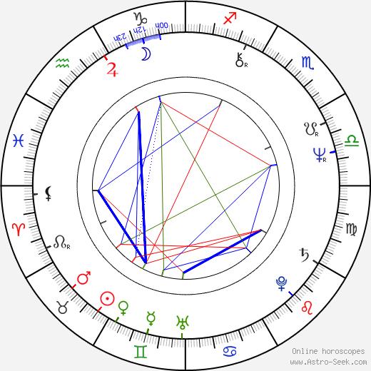 Karlheinz Hackl birth chart, Karlheinz Hackl astro natal horoscope, astrology