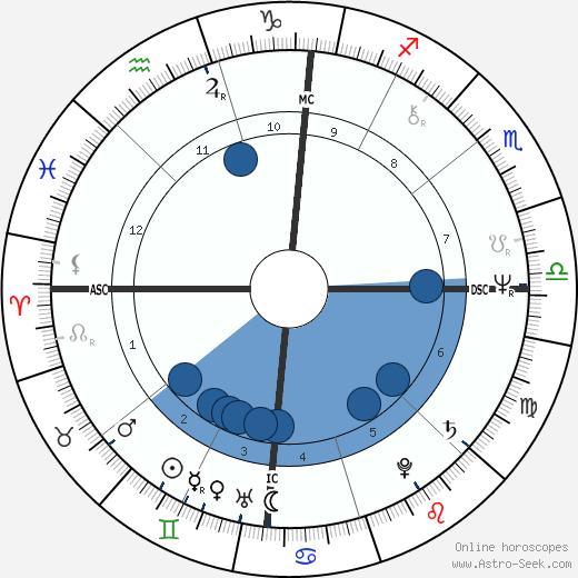 Lydell Mitchell wikipedia, horoscope, astrology, instagram
