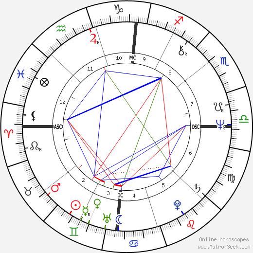 Lydell Mitchell день рождения гороскоп, Lydell Mitchell Натальная карта онлайн