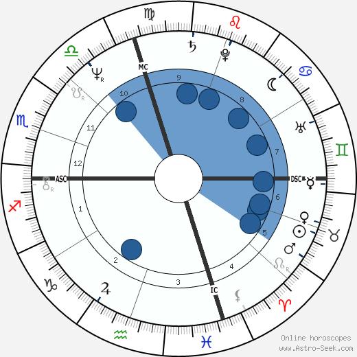 Manuel Babbitt wikipedia, horoscope, astrology, instagram