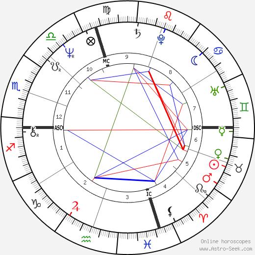 Manuel Babbitt birth chart, Manuel Babbitt astro natal horoscope, astrology