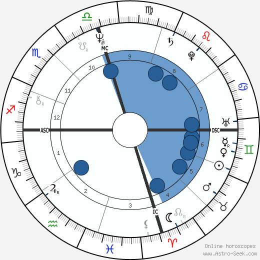 Martin Lewis Brunolt wikipedia, horoscope, astrology, instagram