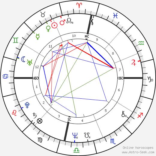 Maurice Jacoel день рождения гороскоп, Maurice Jacoel Натальная карта онлайн
