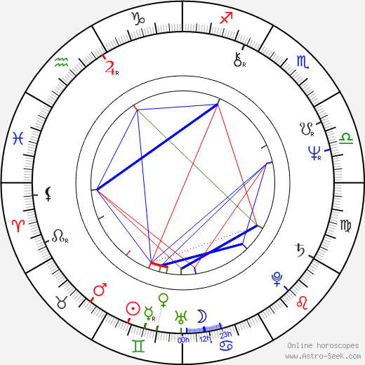 Peter Kahane birth chart, Peter Kahane astro natal horoscope, astrology