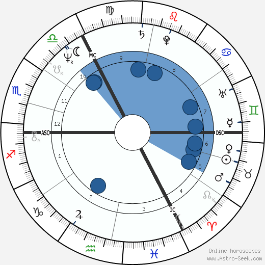 Peter Niehenke wikipedia, horoscope, astrology, instagram