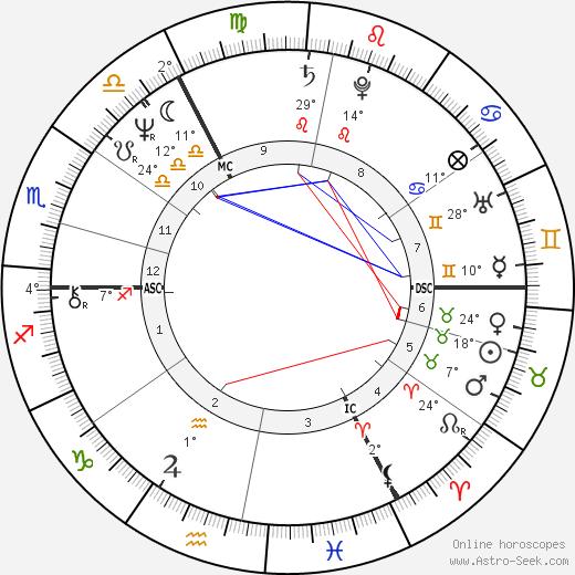 Peter Niehenke birth chart, biography, wikipedia 2019, 2020