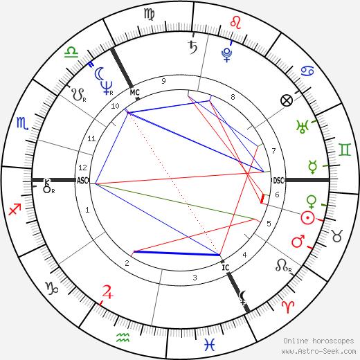 Peter Niehenke astro natal birth chart, Peter Niehenke horoscope, astrology