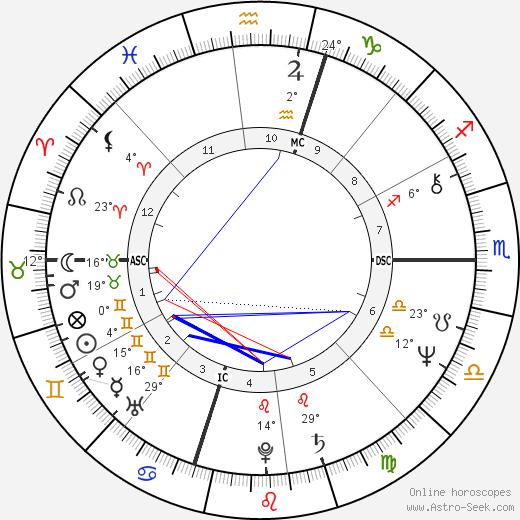 Philip Michael Thomas birth chart, biography, wikipedia 2020, 2021