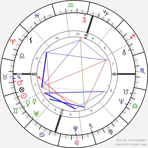 Philip Michael Thomas birth chart, Philip Michael Thomas astro natal horoscope, astrology
