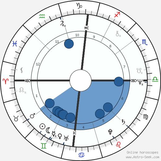 Rex Kern wikipedia, horoscope, astrology, instagram