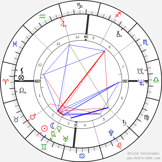 Rex Kern birth chart, Rex Kern astro natal horoscope, astrology