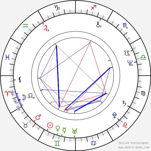 Ricardo Franco Rubio birth chart, Ricardo Franco Rubio astro natal horoscope, astrology