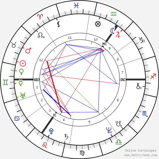 Рик Уэйкман Rick Wakeman день рождения гороскоп, Rick Wakeman Натальная карта онлайн