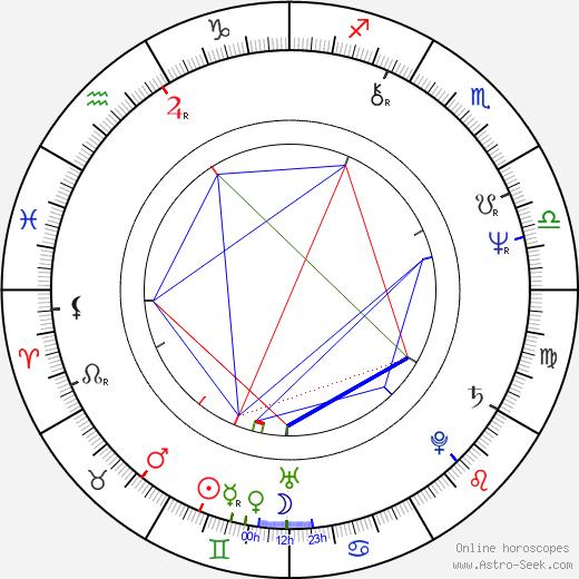 Роберт Аксельрод Robert Axelrod день рождения гороскоп, Robert Axelrod Натальная карта онлайн