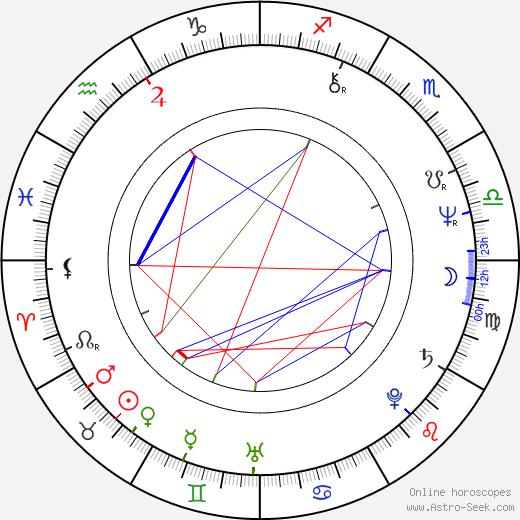 Rockets Redglare birth chart, Rockets Redglare astro natal horoscope, astrology