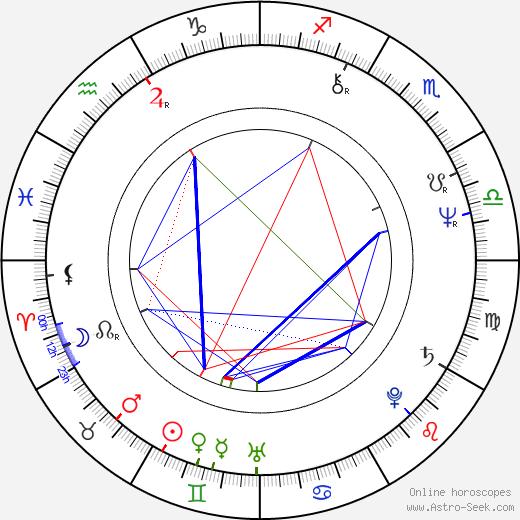 Roger Deakins birth chart, Roger Deakins astro natal horoscope, astrology