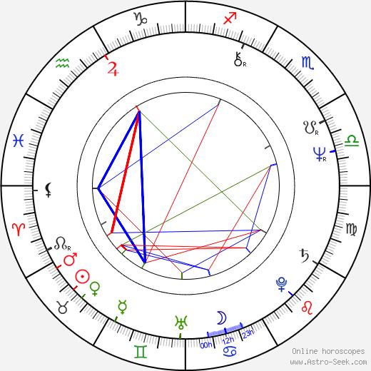 Ron Canada astro natal birth chart, Ron Canada horoscope, astrology