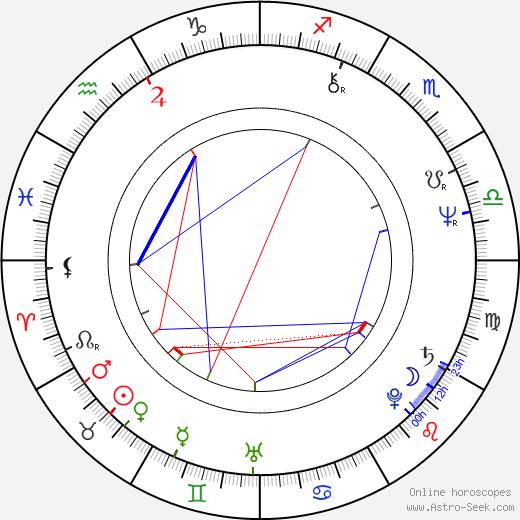 Stephen J. Rivele день рождения гороскоп, Stephen J. Rivele Натальная карта онлайн
