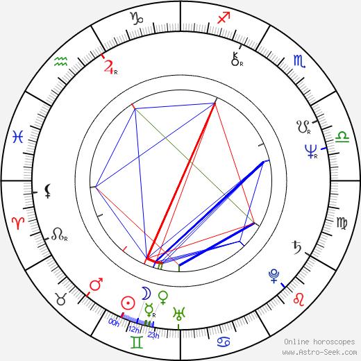 Sue Holderness birth chart, Sue Holderness astro natal horoscope, astrology