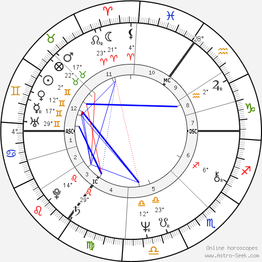 Suza Francia birth chart, biography, wikipedia 2019, 2020