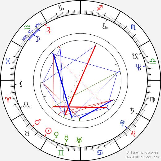 Терри Цвигофф Terry Zwigoff день рождения гороскоп, Terry Zwigoff Натальная карта онлайн