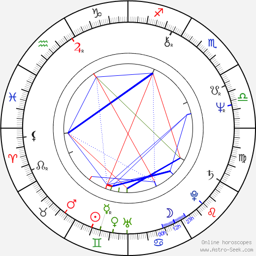 Tom Berenger astro natal birth chart, Tom Berenger horoscope, astrology