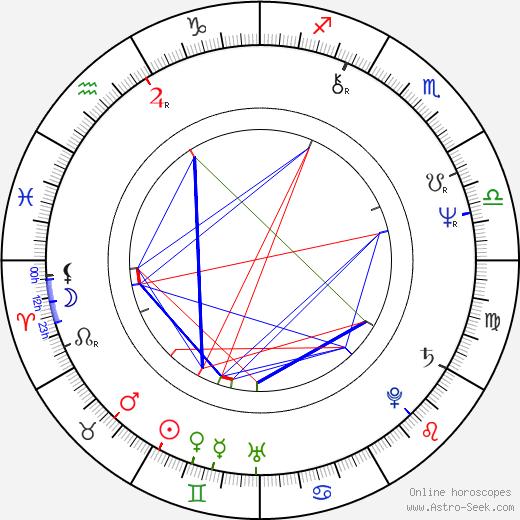 Vlado Durdík birth chart, Vlado Durdík astro natal horoscope, astrology