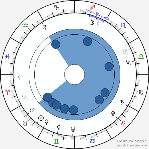 Zoë Wanamaker wikipedia, horoscope, astrology, instagram