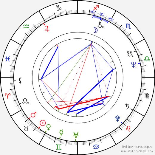 Zoë Wanamaker astro natal birth chart, Zoë Wanamaker horoscope, astrology