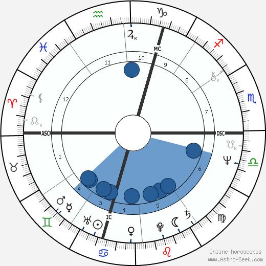 Alain Finkielkraut wikipedia, horoscope, astrology, instagram