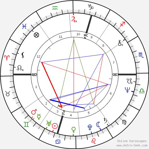 Alain Finkielkraut birth chart, Alain Finkielkraut astro natal horoscope, astrology