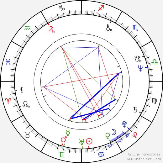 Aleksandr Pankratov-Chyornyy день рождения гороскоп, Aleksandr Pankratov-Chyornyy Натальная карта онлайн