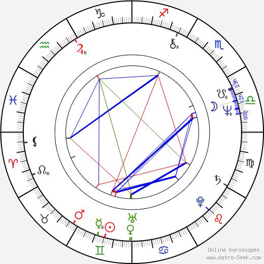 Andrzej Domalik день рождения гороскоп, Andrzej Domalik Натальная карта онлайн